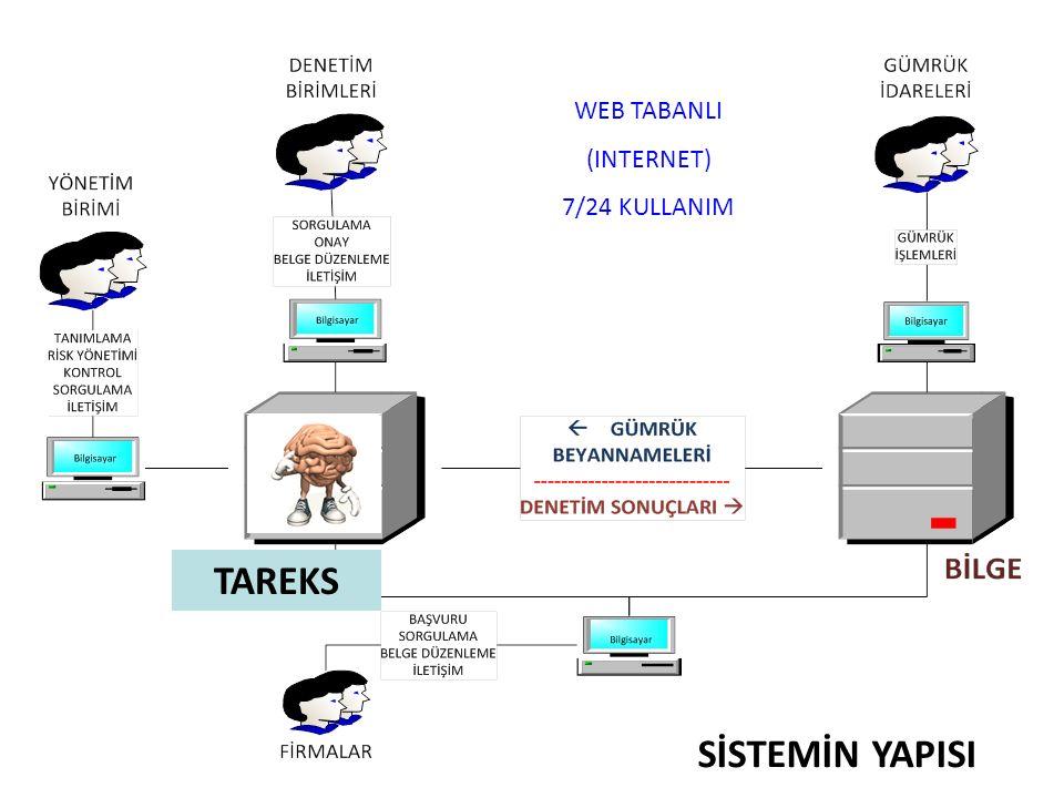 Sistemin Özellikleri KOLAY VE EŞANLI ERİŞİM –Web tabanlı ve 7/24 esasına dayalı –Tek başvuru ve e-haberleşme GÜVENLİ İLETİŞİM / VERİLERİN GİZLİLİĞİ –E-imza ve güncel kayıtlar –Yetkiye/amaca göre erişim GÜMRÜKLERLE ENTEGRASYON –Veri kullanımında standardizasyon –Gümrük idareleriyle veri değişimi TEK PENCERE UYGULAMASI –Aynı ekrandan tüm işlemlerin yapılması –Ön izin/fiili denetim/belge düzenleme v.b.
