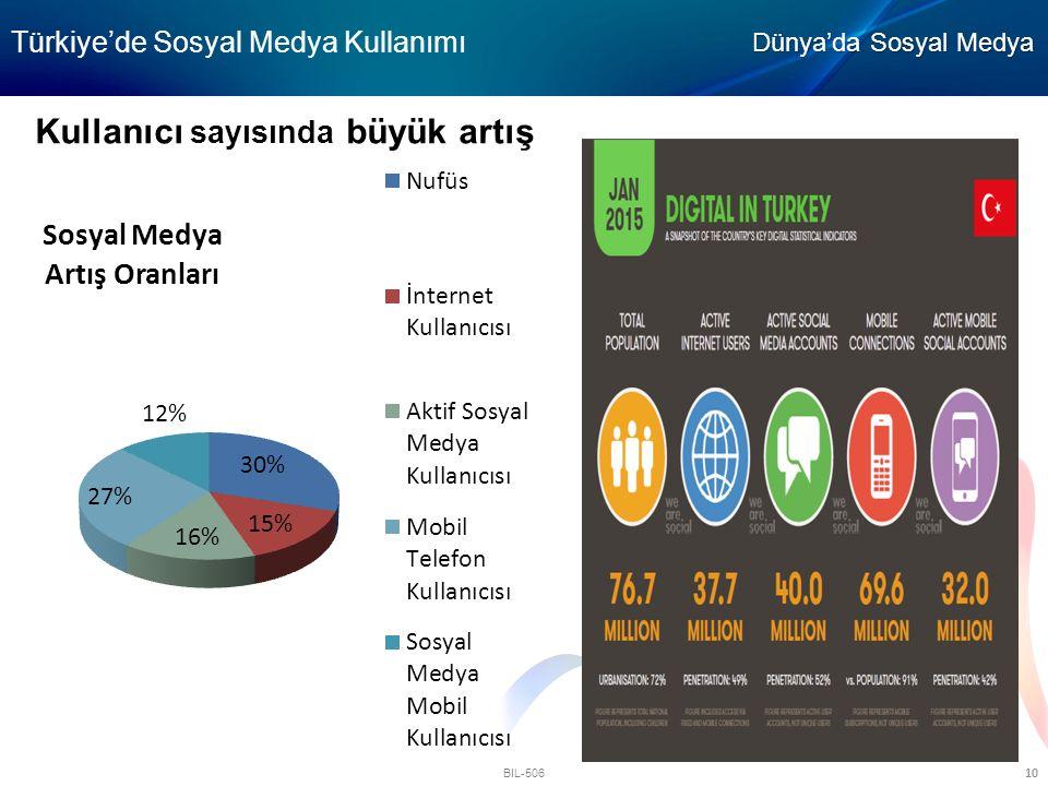 BIL-506 10 Kullanıcı sayısında büyük artış Türkiye'de Sosyal Medya Kullanımı Dünya'da Sosyal Medya