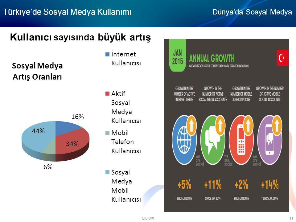 BIL-506 11 Kullanıcı sayısında büyük artış Türkiye'de Sosyal Medya Kullanımı Dünya'da Sosyal Medya