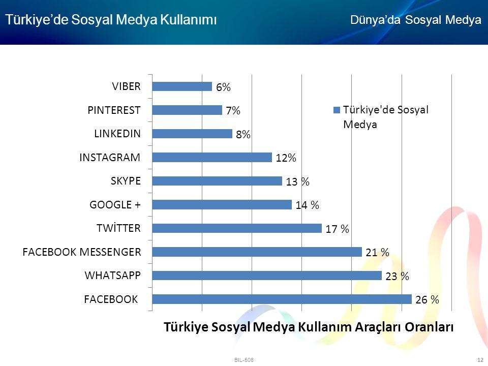 BIL-506 12 Türkiye'de Sosyal Medya Kullanımı Dünya'da Sosyal Medya