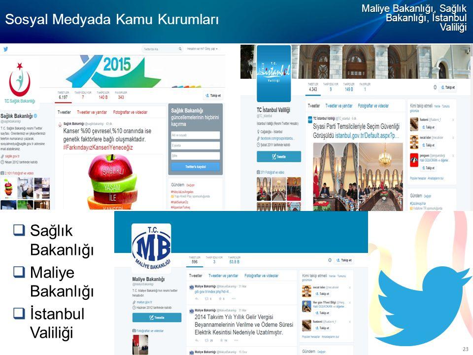 BIL-506 23 Sosyal Medyada Kamu Kurumları Maliye Bakanlığı, Sağlık Bakanlığı, İstanbul Valiliği  Sağlık Bakanlığı  Maliye Bakanlığı  İstanbul Valili
