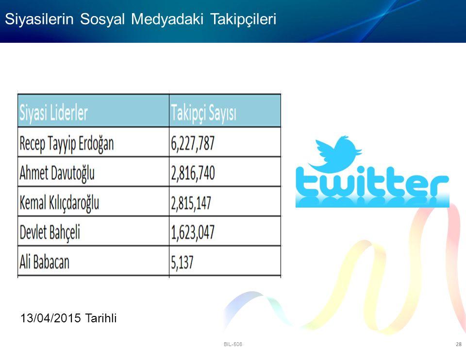 BIL-506 28 Siyasilerin Sosyal Medyadaki Takipçileri 13/04/2015 Tarihli