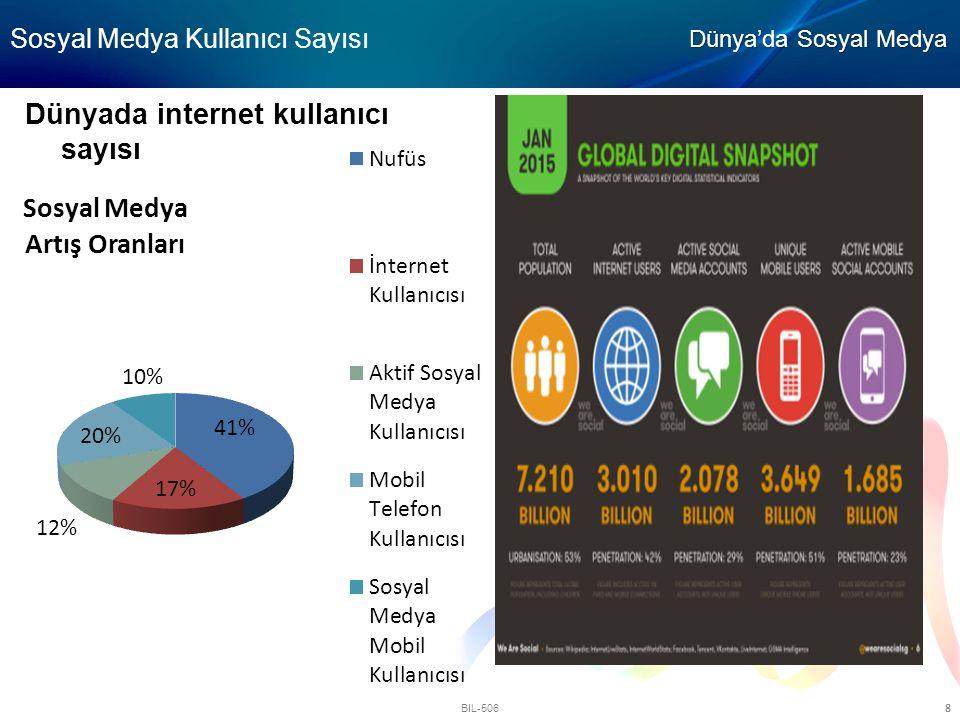 BIL-506 8 Sosyal Medya Kullanıcı Sayısı Dünyada internet kullanıcı sayısı Dünya'da Sosyal Medya