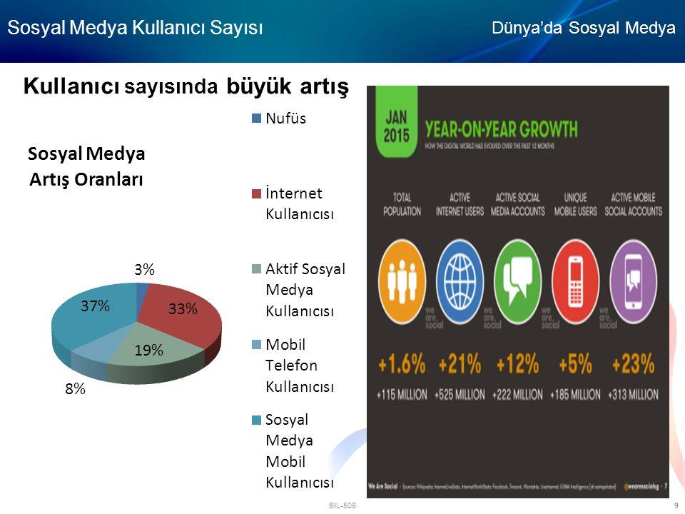BIL-506 9 Kullanıcı sayısında büyük artış Sosyal Medya Kullanıcı Sayısı Dünya'da Sosyal Medya