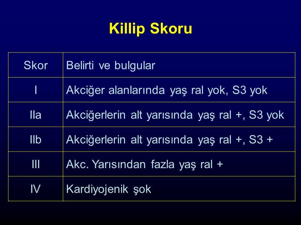 Killip Skoru SkorBelirti ve bulgular IAkciğer alanlarında yaş ral yok, S3 yok IIaAkciğerlerin alt yarısında yaş ral +, S3 yok IIbAkciğerlerin alt yarısında yaş ral +, S3 + IIIAkc.