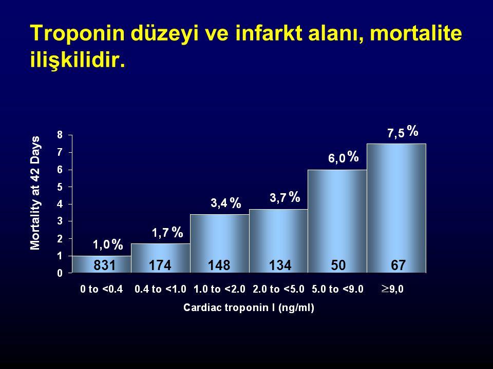 Troponin düzeyi ve infarkt alanı, mortalite ilişkilidir.