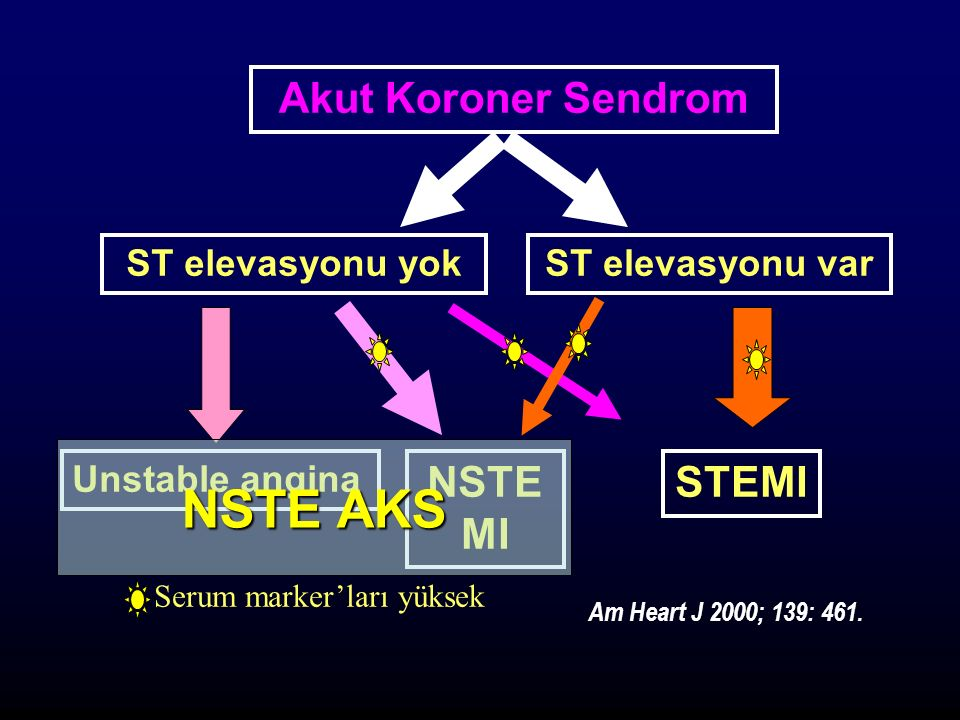 Akut Koroner Sendrom ST elevasyonu yokST elevasyonu var NSTE MI STEMI Unstable angina Serum marker'ları yüksek Am Heart J 2000; 139: 461.