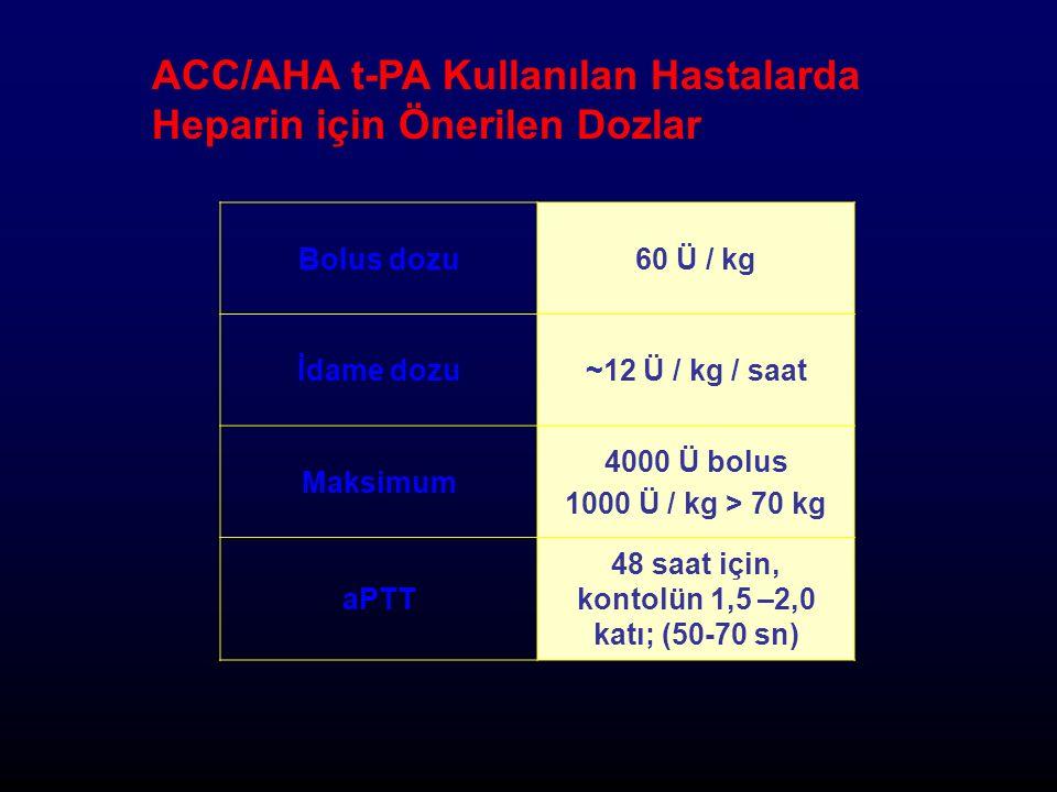 ACC/AHA t-PA Kullanılan Hastalarda Heparin için Önerilen Dozlar Bolus dozu60 Ü / kg İdame dozu~12 Ü / kg / saat Maksimum 4000 Ü bolus 1000 Ü / kg > 70 kg aPTT 48 saat için, kontolün 1,5 –2,0 katı; (50-70 sn)