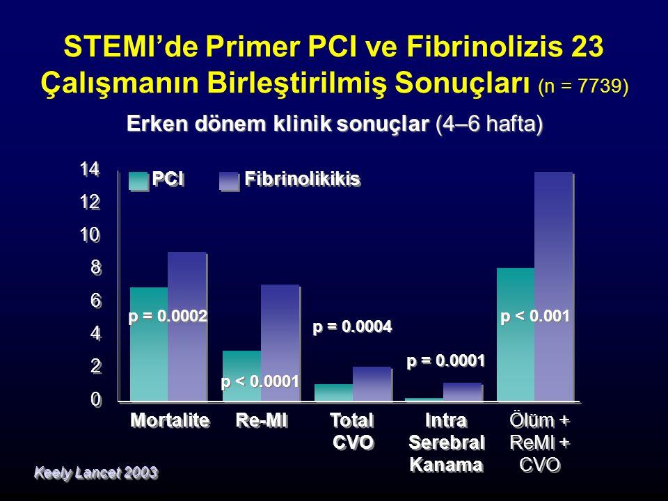 STEMI'de Primer PCI ve Fibrinolizis 23 Çalışmanın Birleştirilmiş Sonuçları (n = 7739) Erken dönem klinik sonuçlar (4–6 hafta) Keely Lancet 2003 p = 0.0004 p = 0.0001 0 0 2 2 4 4 6 6 8 8 10 12 14 Mortalite Re-MI Total CVO Intra Serebral Kanama Intra Serebral Kanama Ölüm + ReMI + CVO Ölüm + ReMI + CVO PCI Fibrinolikikis p < 0.001 p < 0.0001 p = 0.0002