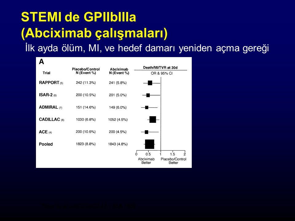 STEMI de GPIIbIIIa (Abciximab çalışmaları) İlk ayda ölüm, MI, ve hedef damarı yeniden açma gereği Topol et al.JACC 2003 42:1886-1889