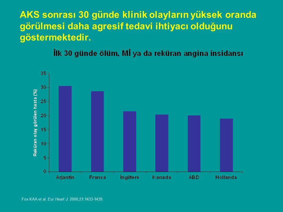 Hastane içi mortalite oranları %3 ila %12 arasında değişmektedir ve STEMI için UA/NSTEMI'ye göre daha yüksektir.