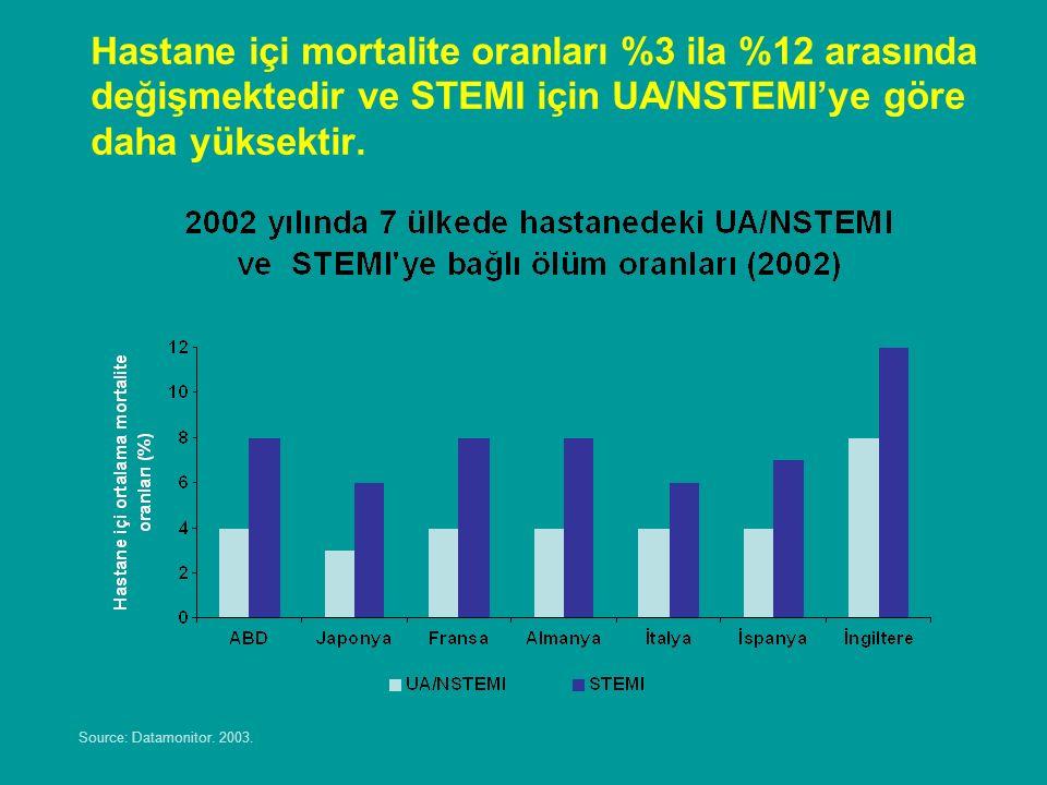 AKS hastalarının erken mortalite riski yüksektir.Adapted from Perers E et al.
