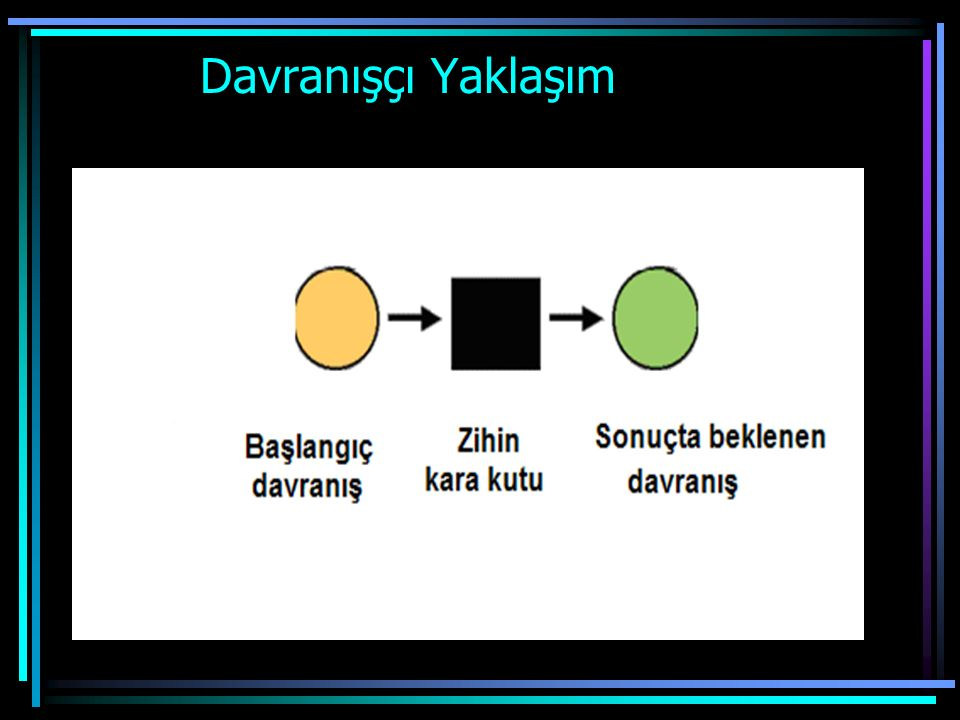 Davranışçı Dil Öğretim Yaklaşımı Skinner'e göre dil bir davranıştır.Diğer davranışlar gibi öğretilir.Çocuk, dili sürekli tekrarlayarak ve taklit ederek öğrenir.