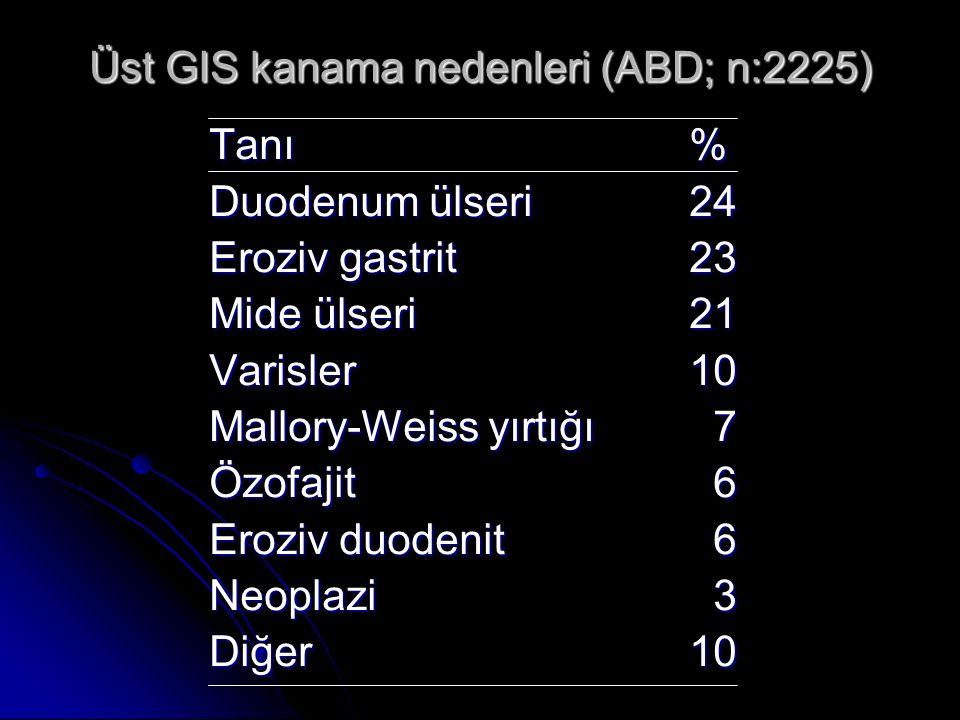 Üst GIS kanama nedenleri (ABD; n:2225) Tanı% Duodenum ülseri24 Eroziv gastrit23 Mide ülseri21 Varisler10 Mallory-Weiss yırtığı 7 Özofajit 6 Eroziv duo