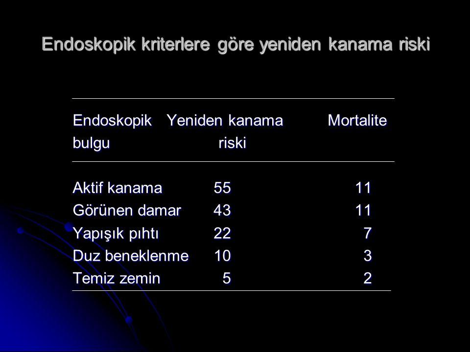 Endoskopik kriterlere göre yeniden kanama riski Endoskopik Yeniden kanama Mortalite bulgu riski Aktif kanama5511 Görünen damar4311 Yapışık pıhtı22 7 D
