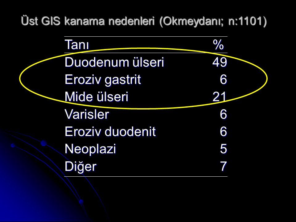 Üst GIS kanama nedenleri (Okmeydanı; n:1101) Tanı% Duodenum ülseri49 Eroziv gastrit 6 Mide ülseri21 Varisler 6 Eroziv duodenit 6 Neoplazi 5 Diğer 7