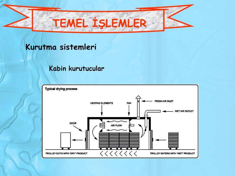Kurutma sistemleri Kabin kurutucular TEMEL İŞLEMLER