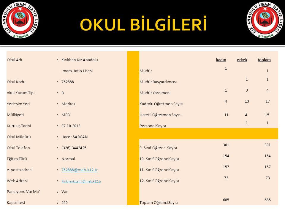 Okul Adı :Kırıkhan Kız Anadolu kadınerkektoplam İmam Hatip Lisesi Müdür 1 1 Okul Kodu :752888 Müdür Başyardımcısı 11 okul Kurum Tipi :B Müdür Yardımcı