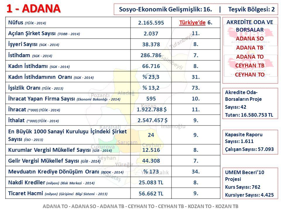 1 - ADANA ADANA TO - ADANA SO - ADANA TB - CEYHAN TO - CEYHAN TB - KOZAN TO - KOZAN TB Nüfus (TÜİK - 2014) 2.165.595 Türkiye'de 6. Açılan Şirket Sayıs