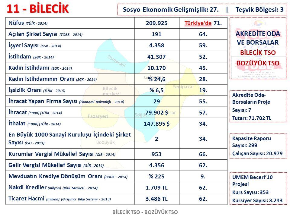 11 - BİLECİK BİLECİK TSO - BOZÜYÜK TSO Nüfus (TÜİK - 2014) 209.925Türkiye'de 71. Açılan Şirket Sayısı (TOBB - 2014) 19164. İşyeri Sayısı (SGK - 2014)