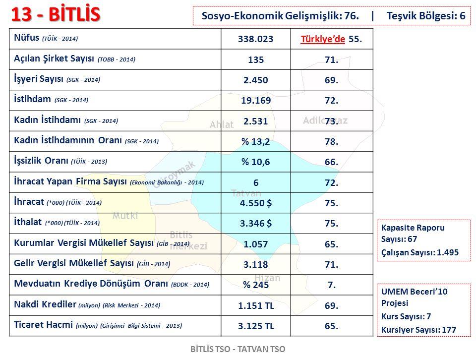 13 - BİTLİS BİTLİS TSO - TATVAN TSO Nüfus (TÜİK - 2014) 338.023Türkiye'de 55. Açılan Şirket Sayısı (TOBB - 2014) 13571. İşyeri Sayısı (SGK - 2014) 2.4