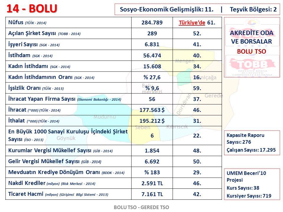 14 - BOLU BOLU TSO - GEREDE TSO Nüfus (TÜİK - 2014) 284.789Türkiye'de 61. Açılan Şirket Sayısı (TOBB - 2014) 28952. İşyeri Sayısı (SGK - 2014) 6.83141