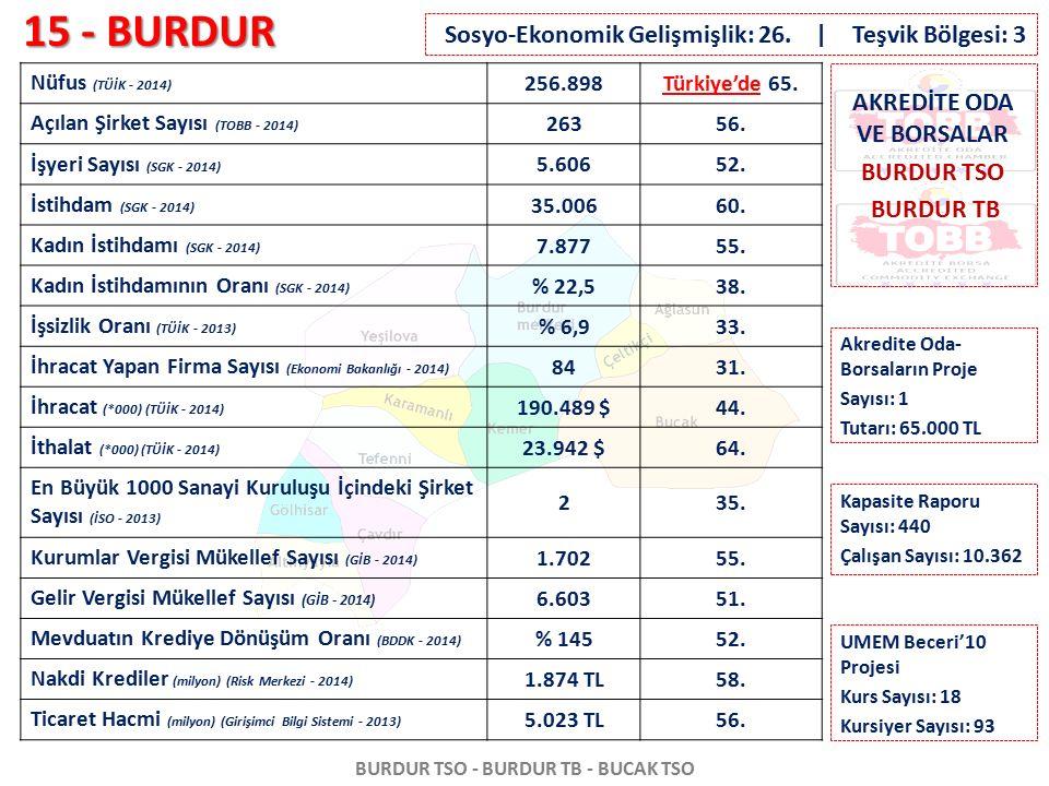 15 - BURDUR BURDUR TSO - BURDUR TB - BUCAK TSO Nüfus (TÜİK - 2014) 256.898Türkiye'de 65. Açılan Şirket Sayısı (TOBB - 2014) 26356. İşyeri Sayısı (SGK