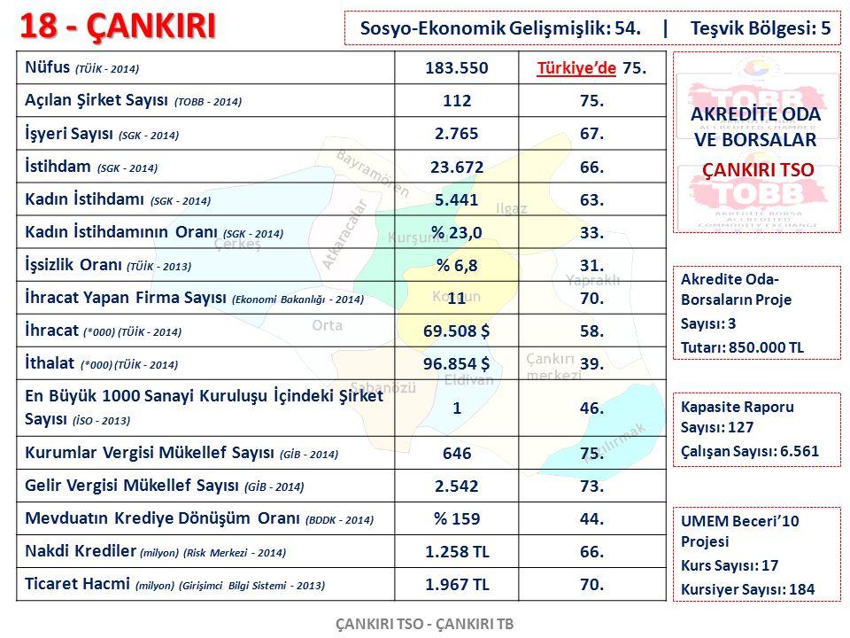 18 - ÇANKIRI ÇANKIRI TSO - ÇANKIRI TB Nüfus (TÜİK - 2014) 183.550Türkiye'de 75. Açılan Şirket Sayısı (TOBB - 2014) 11275. İşyeri Sayısı (SGK - 2014) 2
