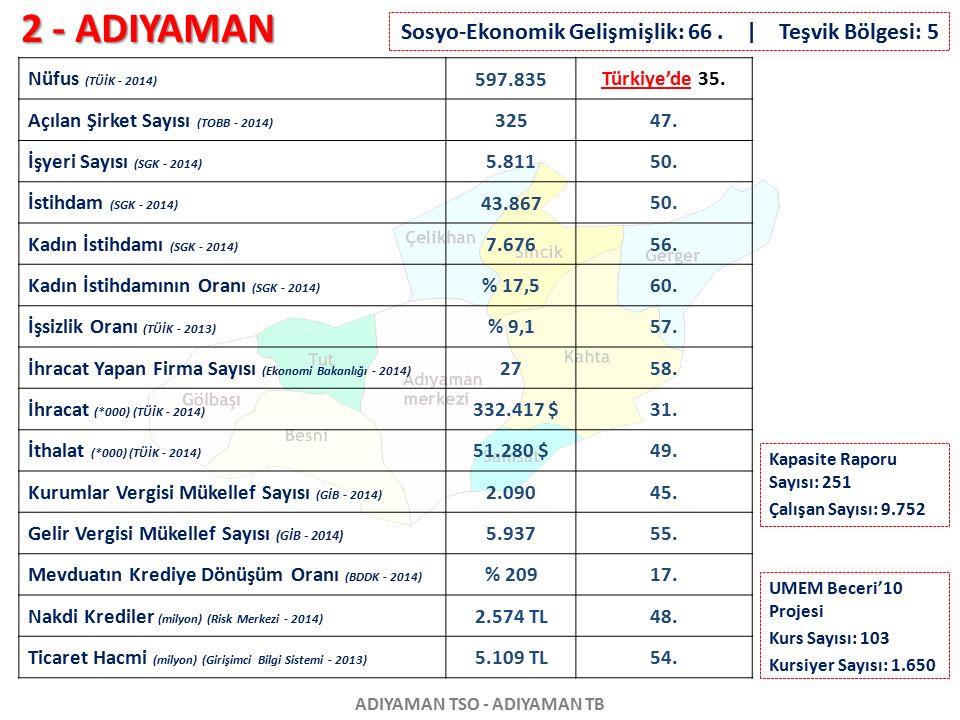 2 - ADIYAMAN ADIYAMAN TSO - ADIYAMAN TB Nüfus (TÜİK - 2014) 597.835 Türkiye'de 35. Açılan Şirket Sayısı (TOBB - 2014) 32547. İşyeri Sayısı (SGK - 2014