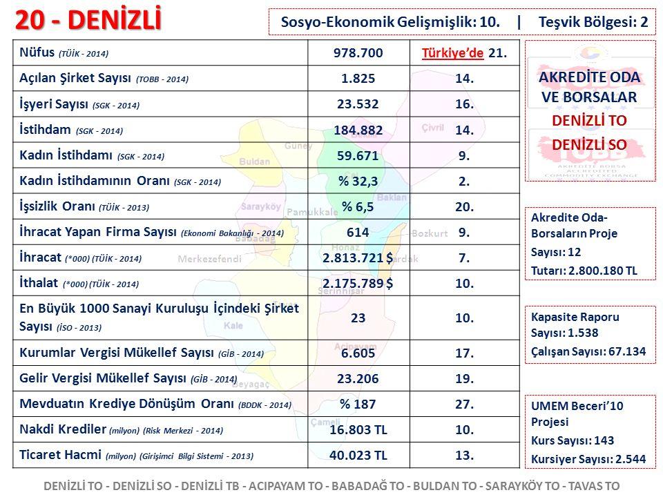 20 - DENİZLİ DENİZLİ TO - DENİZLİ SO - DENİZLİ TB - ACIPAYAM TO - BABADAĞ TO - BULDAN TO - SARAYKÖY TO - TAVAS TO Nüfus (TÜİK - 2014) 978.700Türkiye'd