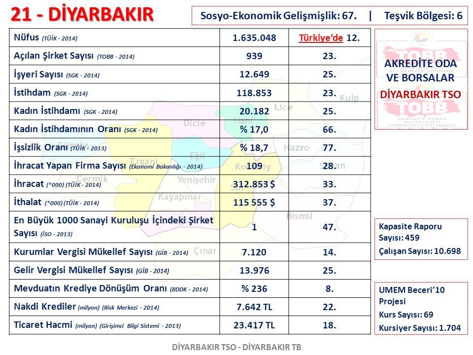 21 - DİYARBAKIR DİYARBAKIR TSO - DİYARBAKIR TB Nüfus (TÜİK - 2014) 1.635.048Türkiye'de 12. Açılan Şirket Sayısı (TOBB - 2014) 93923. İşyeri Sayısı (SG