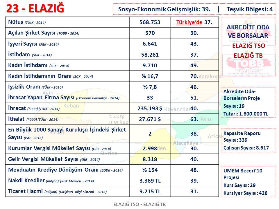 23 - ELAZIĞ ELAZIĞ TSO - ELAZIĞ TB Nüfus (TÜİK - 2014) 568.753Türkiye'de 37. Açılan Şirket Sayısı (TOBB - 2014) 57030. İşyeri Sayısı (SGK - 2014) 6.64