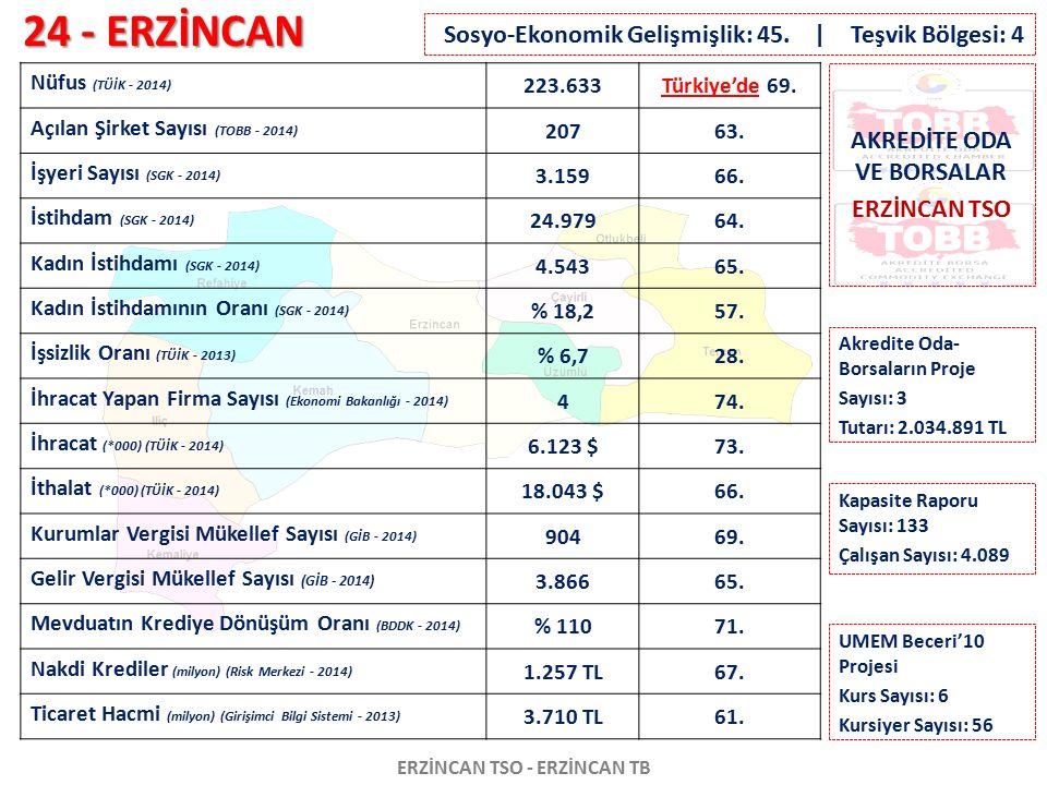 24 - ERZİNCAN ERZİNCAN TSO - ERZİNCAN TB Nüfus (TÜİK - 2014) 223.633Türkiye'de 69. Açılan Şirket Sayısı (TOBB - 2014) 20763. İşyeri Sayısı (SGK - 2014