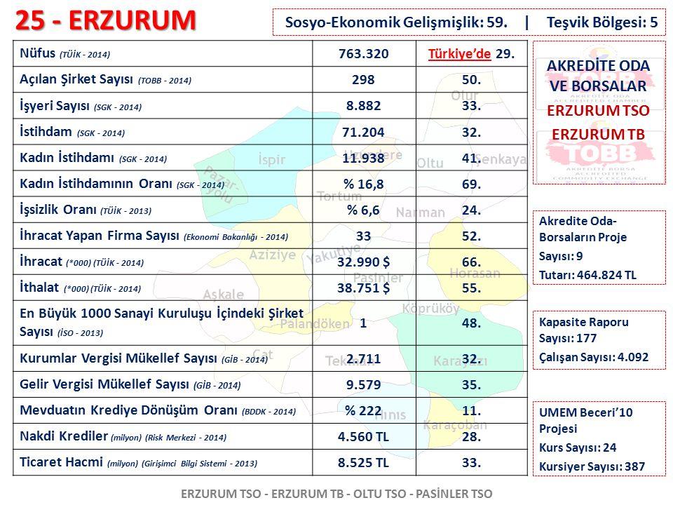 25 - ERZURUM ERZURUM TSO - ERZURUM TB - OLTU TSO - PASİNLER TSO Nüfus (TÜİK - 2014) 763.320Türkiye'de 29. Açılan Şirket Sayısı (TOBB - 2014) 29850. İş
