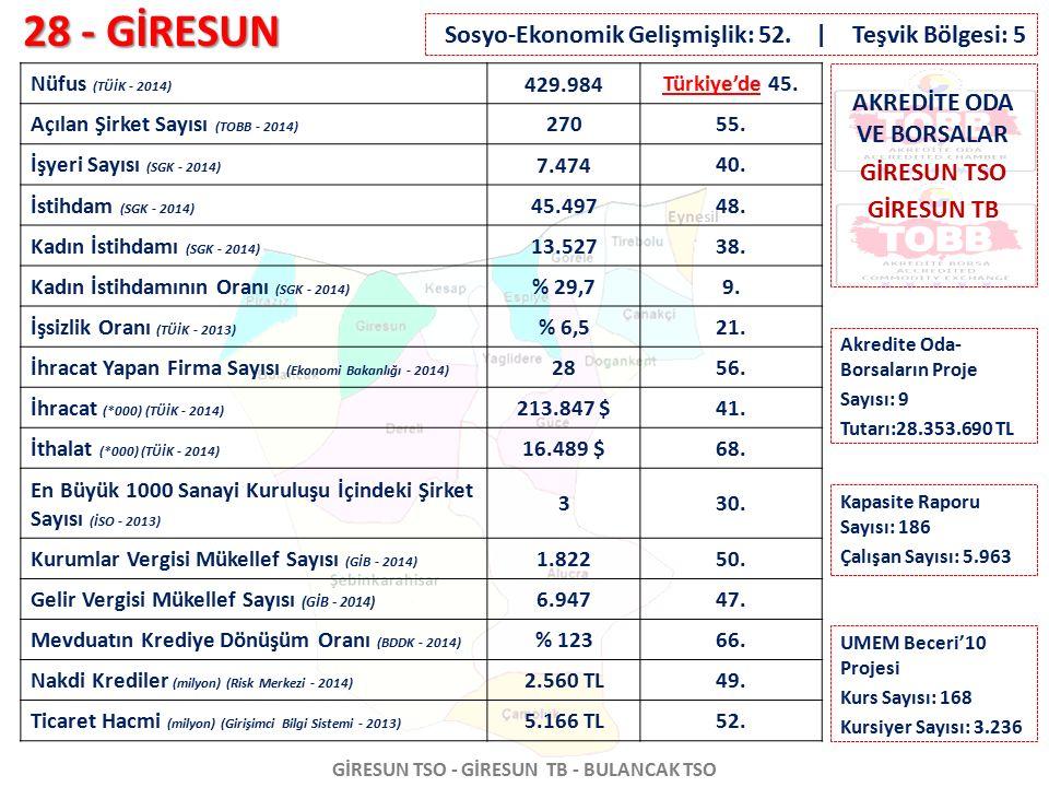 28 - GİRESUN GİRESUN TSO - GİRESUN TB - BULANCAK TSO Nüfus (TÜİK - 2014) 429.984 Türkiye'de 45. Açılan Şirket Sayısı (TOBB - 2014) 27055. İşyeri Sayıs