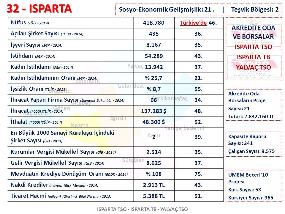 32 - ISPARTA ISPARTA TSO - ISPARTA TB - YALVAÇ TSO Nüfus (TÜİK - 2014) 418.780Türkiye'de 46. Açılan Şirket Sayısı (TOBB - 2014) 43536. İşyeri Sayısı (