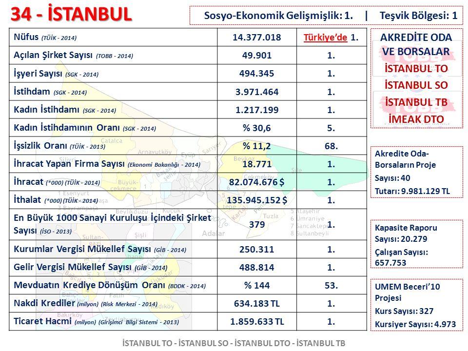 34 - İSTANBUL İSTANBUL TO - İSTANBUL SO - İSTANBUL DTO - İSTANBUL TB Nüfus (TÜİK - 2014) 14.377.018Türkiye'de 1. Açılan Şirket Sayısı (TOBB - 2014) 49