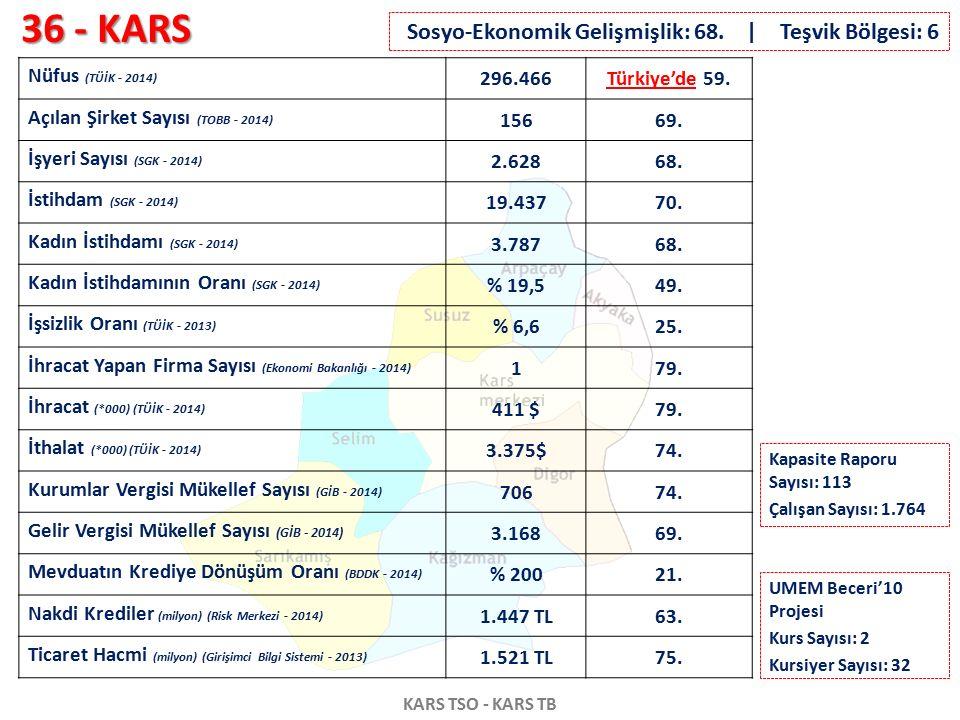 36 - KARS KARS TSO - KARS TB Nüfus (TÜİK - 2014) 296.466Türkiye'de 59. Açılan Şirket Sayısı (TOBB - 2014) 15669. İşyeri Sayısı (SGK - 2014) 2.62868. İ
