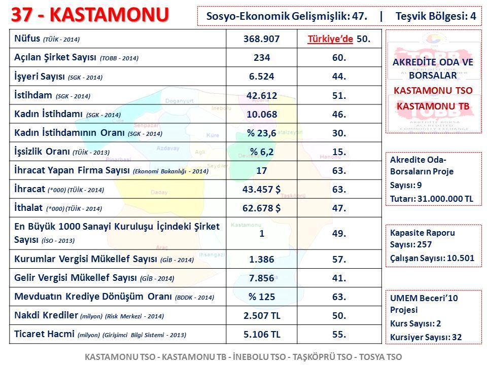 37 - KASTAMONU KASTAMONU TSO - KASTAMONU TB - İNEBOLU TSO - TAŞKÖPRÜ TSO - TOSYA TSO Nüfus (TÜİK - 2014) 368.907Türkiye'de 50. Açılan Şirket Sayısı (T