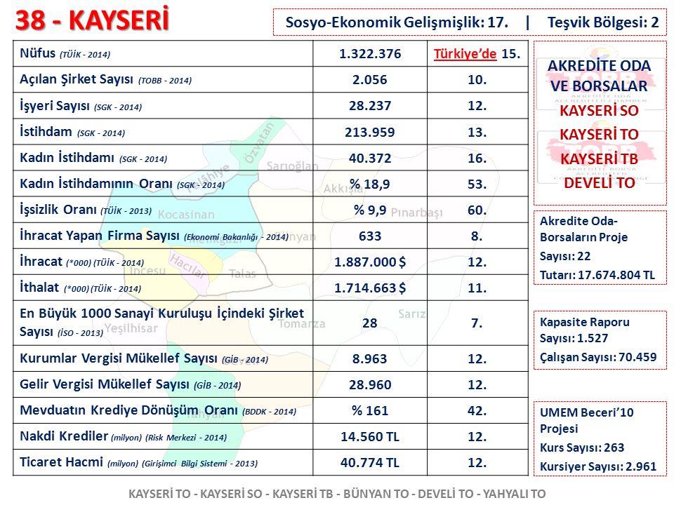38 - KAYSERİ KAYSERİ TO - KAYSERİ SO - KAYSERİ TB - BÜNYAN TO - DEVELİ TO - YAHYALI TO Nüfus (TÜİK - 2014) 1.322.376Türkiye'de 15. Açılan Şirket Sayıs