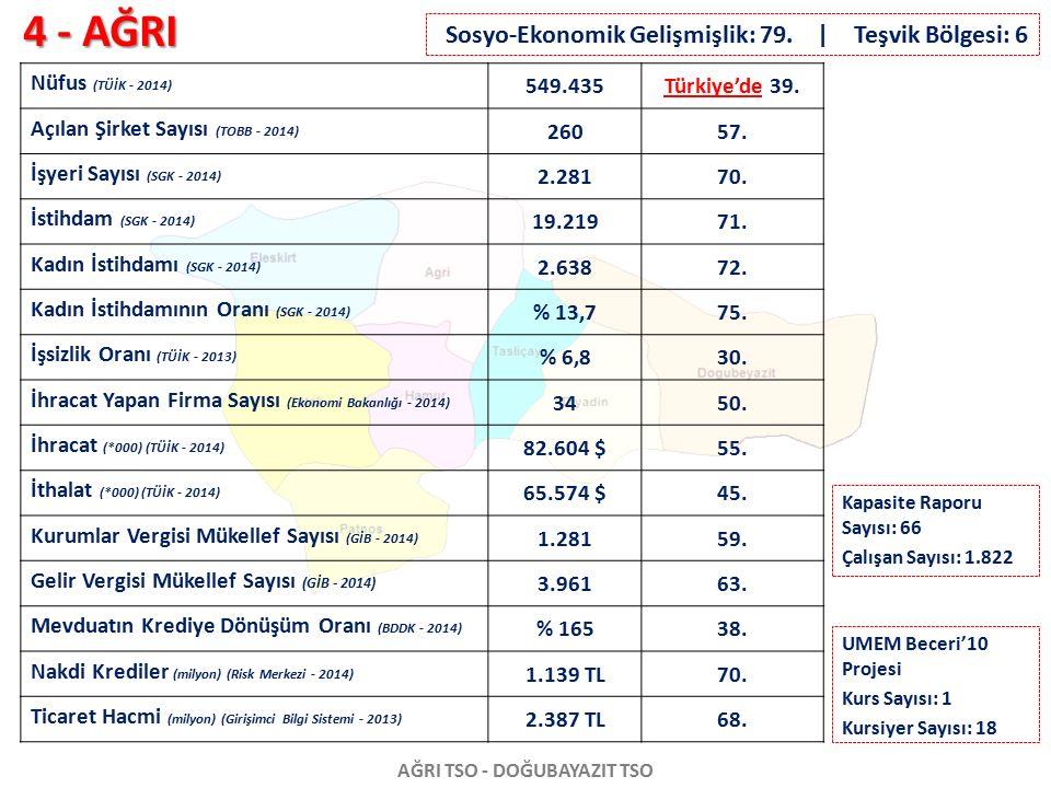 4 - AĞRI AĞRI TSO - DOĞUBAYAZIT TSO Nüfus (TÜİK - 2014) 549.435Türkiye'de 39. Açılan Şirket Sayısı (TOBB - 2014) 26057. İşyeri Sayısı (SGK - 2014) 2.2