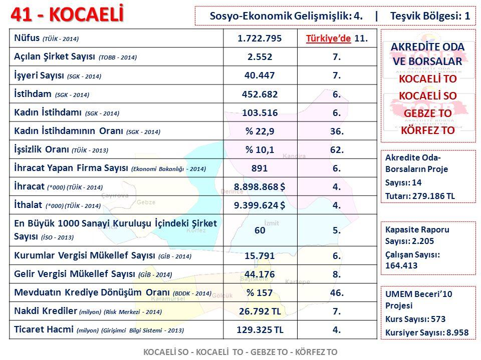 41 - KOCAELİ KOCAELİ SO - KOCAELİ TO - GEBZE TO - KÖRFEZ TO Nüfus (TÜİK - 2014) 1.722.795Türkiye'de 11. Açılan Şirket Sayısı (TOBB - 2014) 2.5527. İşy