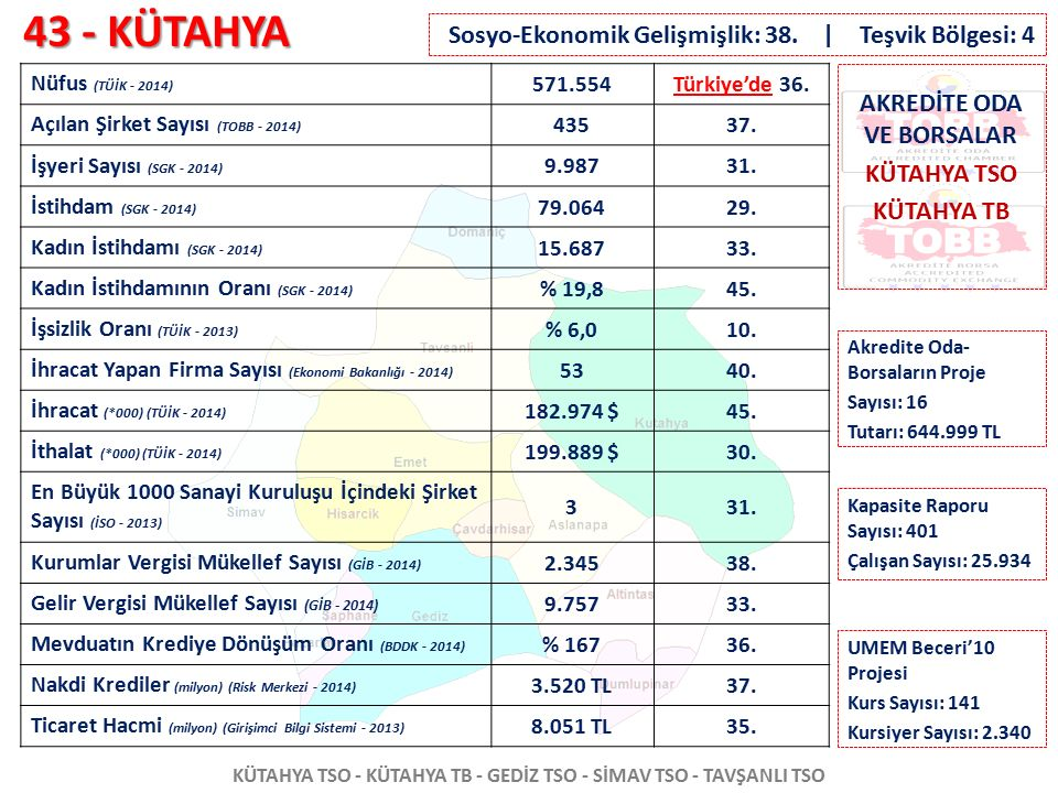 43 - KÜTAHYA KÜTAHYA TSO - KÜTAHYA TB - GEDİZ TSO - SİMAV TSO - TAVŞANLI TSO Nüfus (TÜİK - 2014) 571.554Türkiye'de 36. Açılan Şirket Sayısı (TOBB - 20