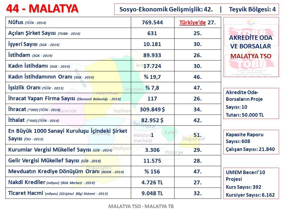 44 - MALATYA MALATYA TSO - MALATYA TB Nüfus (TÜİK - 2014) 769.544Türkiye'de 27. Açılan Şirket Sayısı (TOBB - 2014) 63125. İşyeri Sayısı (SGK - 2014) 1