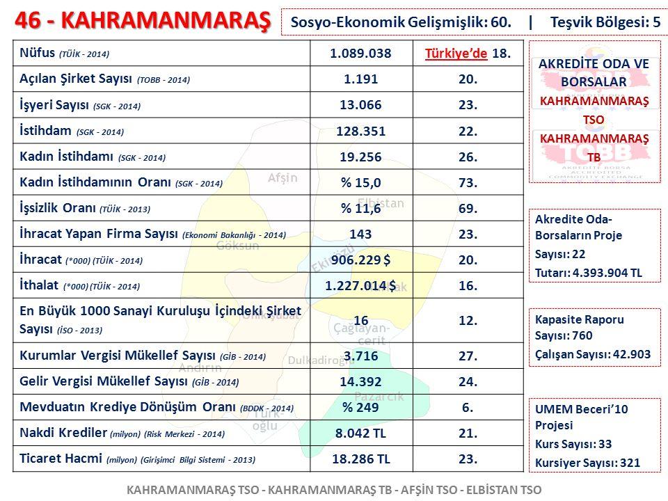 46 - KAHRAMANMARAŞ KAHRAMANMARAŞ TSO - KAHRAMANMARAŞ TB - AFŞİN TSO - ELBİSTAN TSO Nüfus (TÜİK - 2014) 1.089.038Türkiye'de 18. Açılan Şirket Sayısı (T
