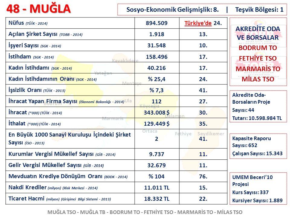48 - MUĞLA MUĞLA TSO - MUĞLA TB - BODRUM TO - FETHİYE TSO - MARMARİS TO - MİLAS TSO Nüfus (TÜİK - 2014) 894.509Türkiye'de 24. Açılan Şirket Sayısı (TO