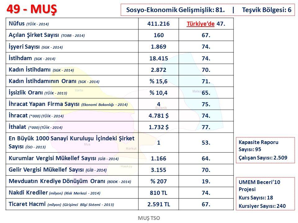 49 - MUŞ MUŞ TSO Nüfus (TÜİK - 2014) 411.216Türkiye'de 47. Açılan Şirket Sayısı (TOBB - 2014) 16067. İşyeri Sayısı (SGK - 2014) 1.86974. İstihdam (SGK