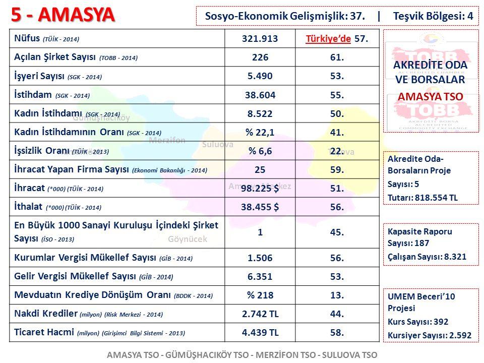 5 - AMASYA AMASYA TSO - GÜMÜŞHACIKÖY TSO - MERZİFON TSO - SULUOVA TSO Nüfus (TÜİK - 2014) 321.913Türkiye'de 57. Açılan Şirket Sayısı (TOBB - 2014) 226