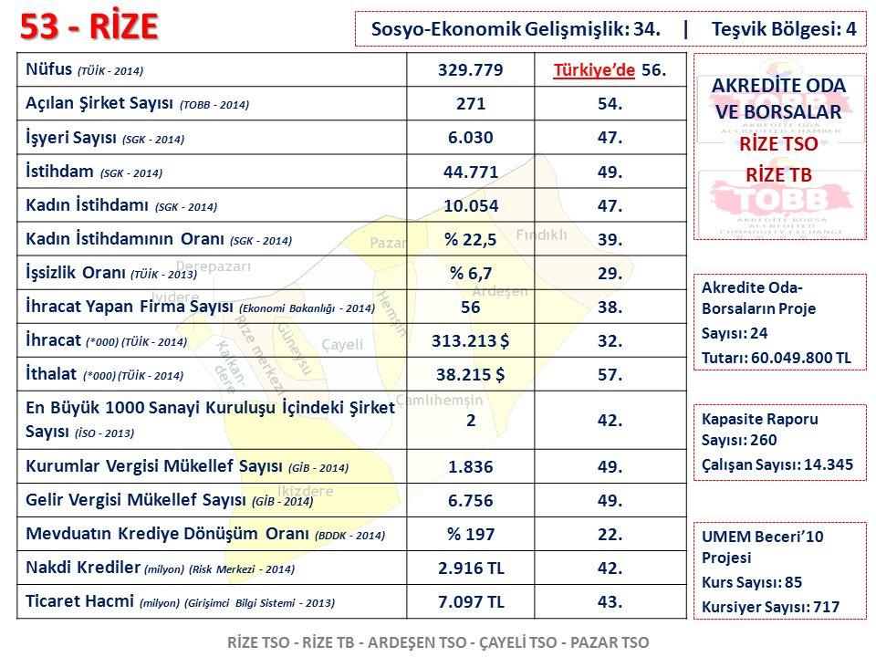 53 - RİZE RİZE TSO - RİZE TB - ARDEŞEN TSO - ÇAYELİ TSO - PAZAR TSO Nüfus (TÜİK - 2014) 329.779Türkiye'de 56. Açılan Şirket Sayısı (TOBB - 2014) 27154
