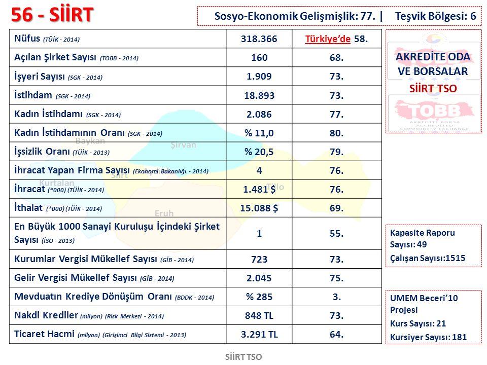 56 - SİİRT SİİRT TSO Nüfus (TÜİK - 2014) 318.366Türkiye'de 58. Açılan Şirket Sayısı (TOBB - 2014) 16068. İşyeri Sayısı (SGK - 2014) 1.90973. İstihdam